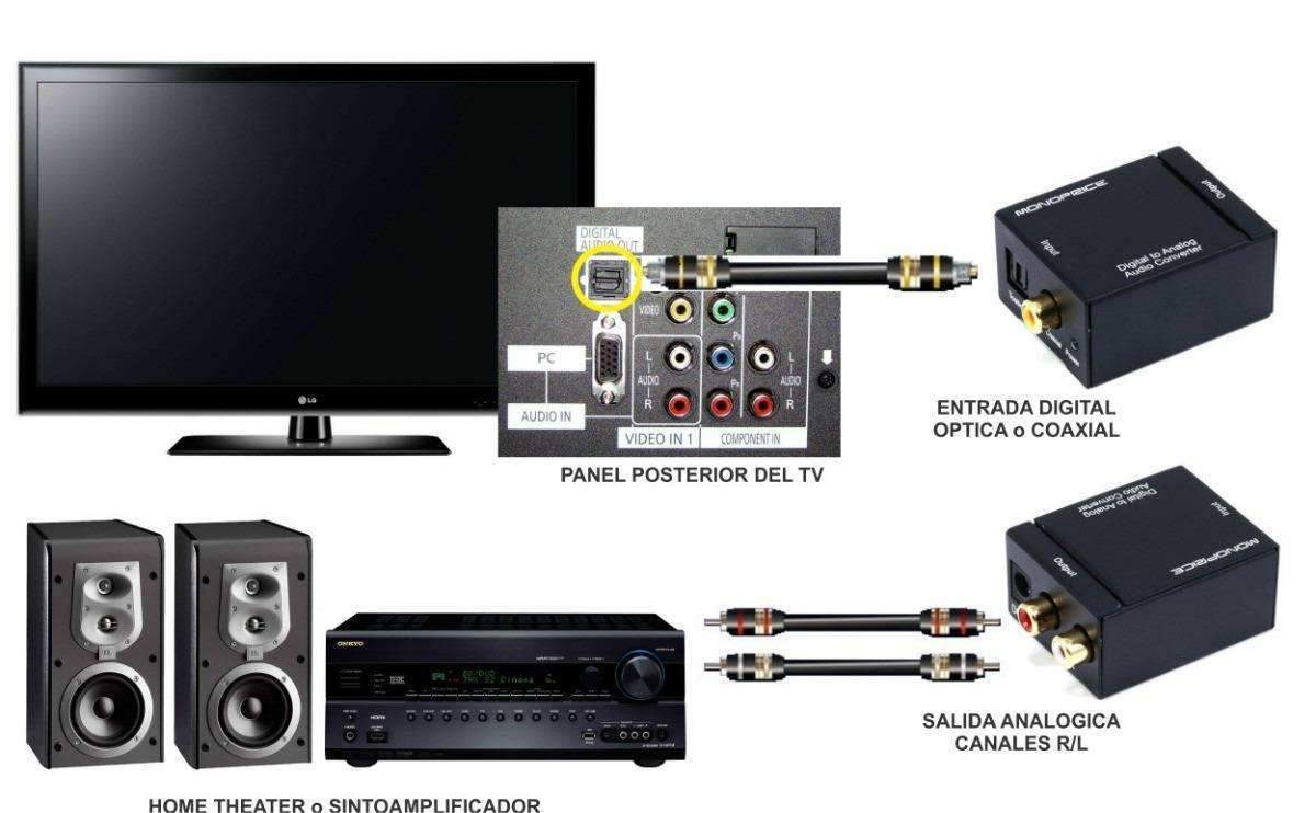 how to connect oled lg tv to sony receiver
